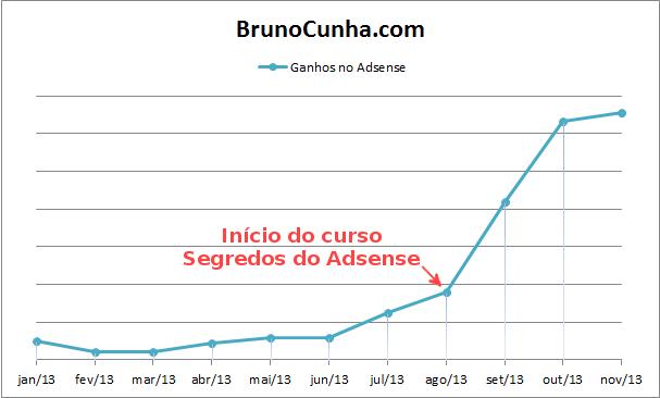 Gráfico 2: Histórico de Ganhos Adsense 2013 - BrunoCunha.com