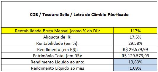 Tabela dos títulos pós-fixados - Simulado 117%