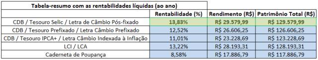 Tabela Resumo - Melhor aplicação em renda fixa - Simulado 117%