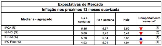 Tabela de previsão do IPCA para os próximos 12 meses